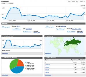 Wordpress(ワードプレス)にアクセス解析(Google Analytics)のトラッキングコードを導入する方法