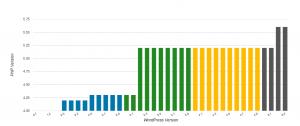 ワードプレスドクター 依頼事例:PHP5.2→PHP5.6 ワードプレス2.7→4.9へのアップデート