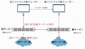 別のドメインへPOST、GET双方をリダイレクト(仲介)し旧ドメインからデータを送信する方法