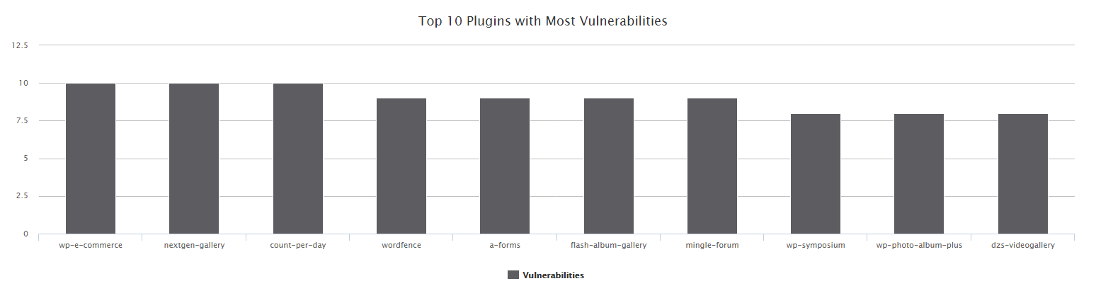 top-10-vulnerable-WordPress-plugins