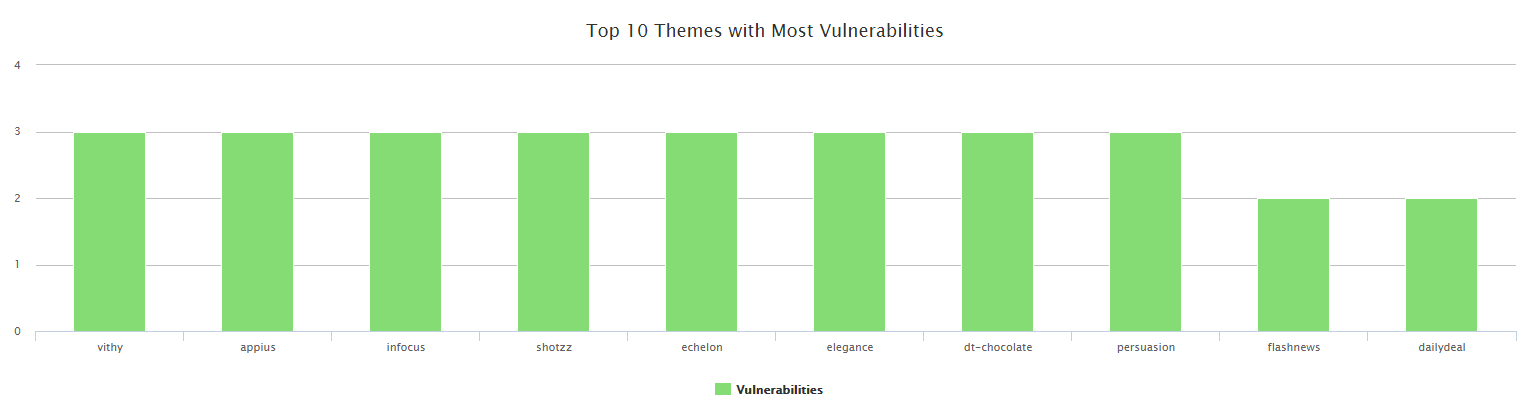 top-10-vulnerable-WordPress-themes