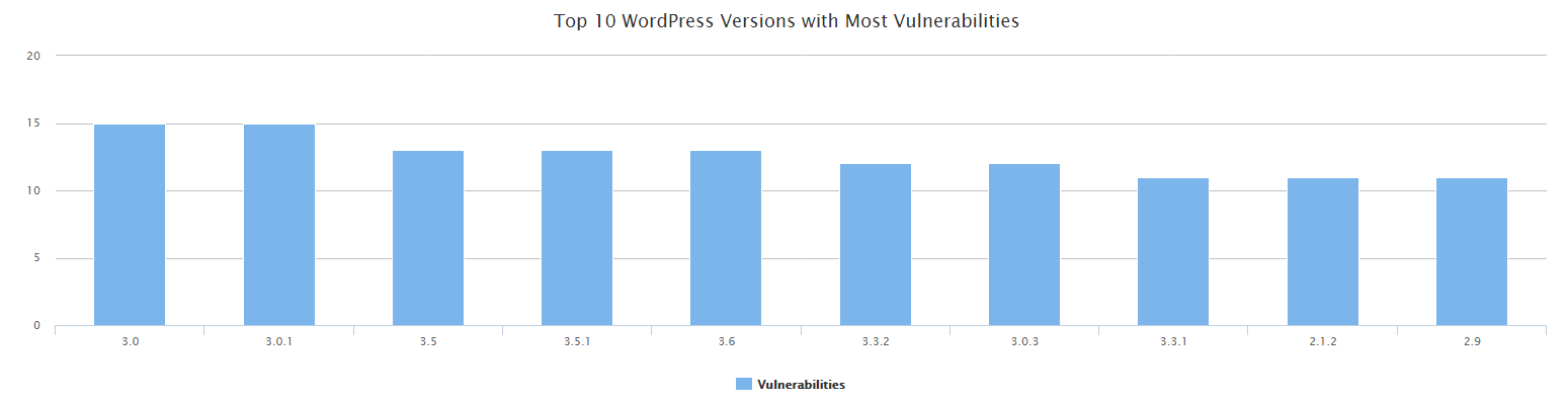 vulnerable-wordpress-versions
